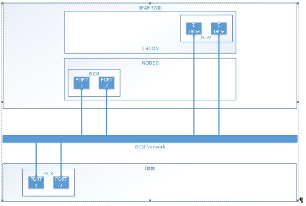 Slow Hyper-V Performance 2012 R2 & iSCSI – Update | The